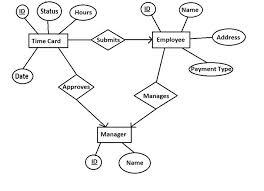 simple er diagrams   lbs kuttipediastep   complete the er diagram