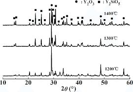 XRD <b>patterns</b> of Y 2 O 3 powder filled <b>silicone</b> resin after heat ...