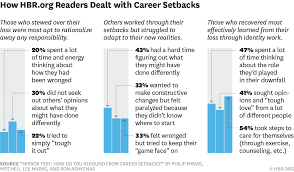 the ways people react to career disasters w150616 marks careersetbacks