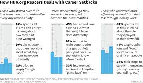 the 3 ways people react to career disasters w150616 marks careersetbacks