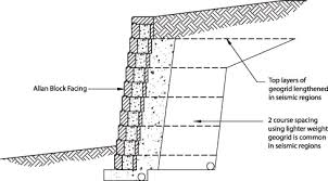 Small Picture Technical Newsletter Issue 20Retaining Walls in Seismic Zones