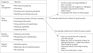 identifying and training non technical skills for teams in acute figure