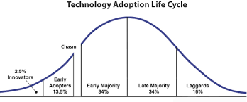 Image result for early adoption phase