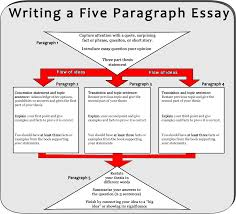 uglies essay assignment mr brunken s online classroom how to write a five paragraph essay