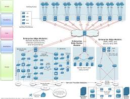 collection network architecture diagram pictures   diagrams best images of hierarchy architecture diagram cisco enterprise