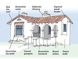 Contemporary home plans  Contemporary homes and Spanish on PinterestCan    t wait to design this style house   All will be welcome to casa Gibson   lol mission revival style architecture   Drawing by Dennis Bolt