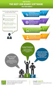 infographic how to pick the best job board software for your how to pick the best job board software for your website