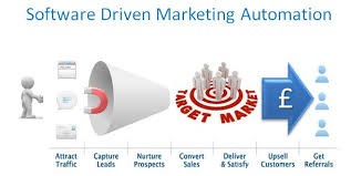 the perfect customer life cycleautomated marketing
