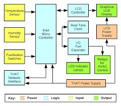 that  digital thermostat moduledigital thermostat hardware block diagram