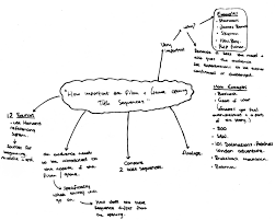 mind map for essay essay on the necklace working environments range from teaching green living in schools from the elementary to the post graduate lots of mind map