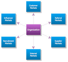 conceptdraw samples   diagrams   block diagramsample   six markets model  block diagrams