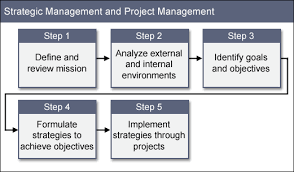 images about strategic management on pinterest   swot        images about strategic management on pinterest   swot analysis  strategic planning and business