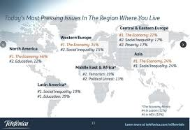 what do young people value world economic forum what do young people believe in