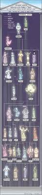 best ideas about greek mythology greek gods an almost sort of complete greek god family tree though there are wayyyy