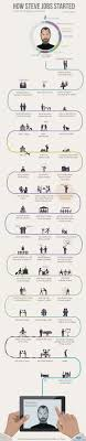 how steve jobs started infographic how steve jobs started infographic