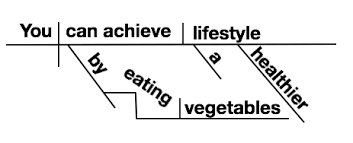 how to diagram sentences   steps    pictures    wikihowimage titled you can achieve a healthier lifestyle by eating vegetables