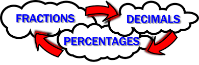 Image result for fractions decimals and percentages