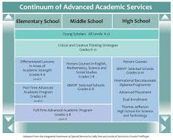 honors grades fairfax county public schools continuum of aap services