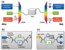 qubits and binary data successfully squirted down the same fiber    toshiba cambridge qkd   fiber data network diagram