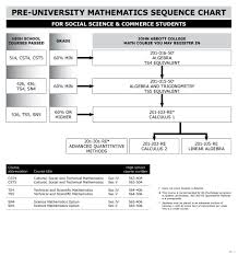 mathematics sequence chart social science and commerce john mathematics sequence chart social science and commerce