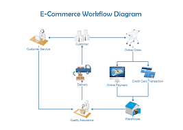 business workflow diagramecommerce workflow
