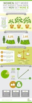 mythbuster women do ask for higher pay