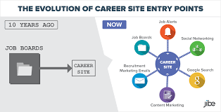 inbound recruiting ways the internet will impact talent consumer quality candidate experience