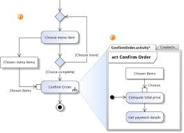 uml activity diagrams  guidelinespins on call behavior map to activity parameters
