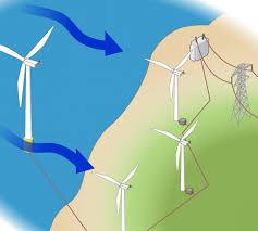 How Do <b>Wind</b> Turbines Work? | Department of Energy