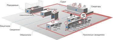 протоколирование в зале суда - IS Mechanics SRS Femida