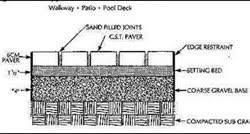 stone patio installation: granite paver installation diagram clip image  granite paver installation diagram