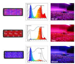 Led Grow Light Full Spectrum <b>600w</b> 800w <b>1000w 1200w 1500w</b> ...