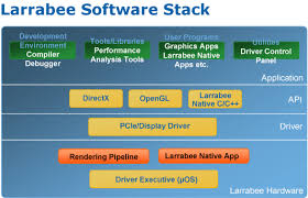 larrabee  intel    s biggest leap since the pentium pro   ars technicathe region labelled  quot larrabee hardware quot  contains a micro os and the software renderer  both of these components are loaded from the hard disk into