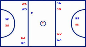 players     court positions   netball funnetball court positions