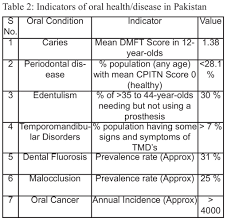 an outline of the oral health challenges in i pop major oral dental public health issues in the data in table 1 shows the most common oral conditions of public health interest and from these