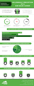 millennials perception of a b2b s career infographic infographic 1 v2
