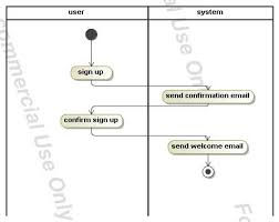 activity diagram for login page    activity diagram for login page