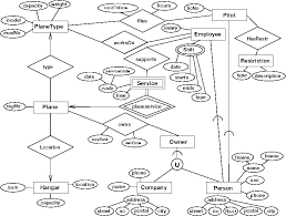 modern database systems and their applicationssuppose we want to make a nested relational database from an er diagram