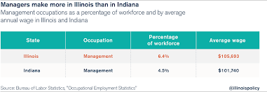 wage difference illinois is a hub for white collar jobs but blue ilvsinwages jobsgrowth 01