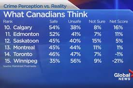 perception vs reality the breakdown on how safe canadian cities a look at how safe canadians think our cities are
