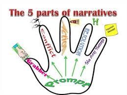 generate a list of narrative essay components descriptive narrative essay components