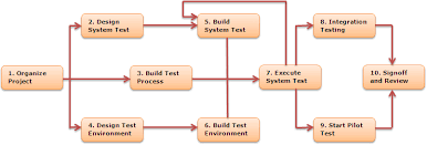 system development life cycle    the diagram above outlines the test approach  boxes     show the major review stages prior to test execution  boxes     show the phases planned for