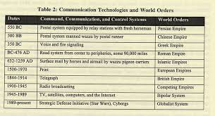 global communication and international relationis  changing    without reliable command  communication  and control  power centers cannot effectively manage their peripheries  however  every communication system also