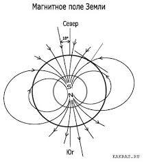 <b>Магниты</b> – их типы, парамерты, индукция в миллитеслах и Гауссах