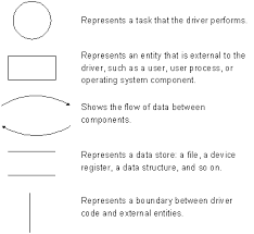 create threat models for drivers   windows  hardware devthe following figure shows a sample data flow diagram for a hypothetical kernel mode windows driver model  wdm  driver  regardless of the architecture for