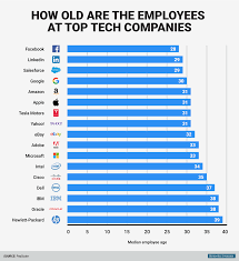 stressful lives of older tech workers business insider bi graphics how old are the employees at top tech companies 1