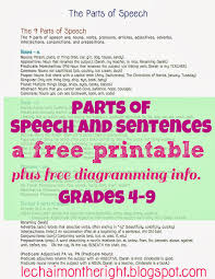 parts of speech and sentences cheat sheet facebook offer parts of speech and sentences a printable plus diagramming info grades 4