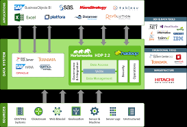 hitachi data systems hortonworks hdp certifications