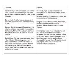 essay on slavery in colonial america  slavery in colonial america    essay on slavery in colonial america