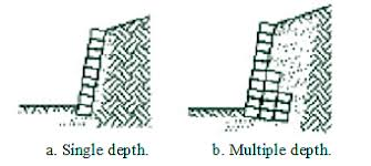 Small Picture Chapter 1 Durability of Segmental Retaining Wall Blocks Final